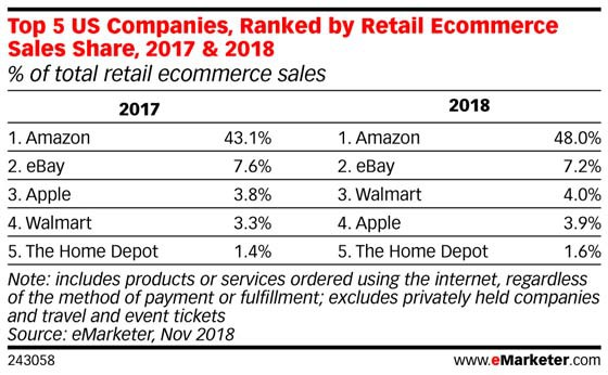 Walmart vượt qua Apple để trở thành nhà bán lẻ trực tuyến lớn thứ ba tại Mỹ - Ảnh 2.