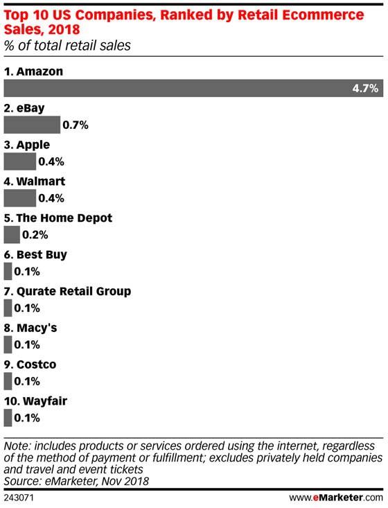 Walmart vượt qua Apple để trở thành nhà bán lẻ trực tuyến lớn thứ ba tại Mỹ - Ảnh 3.