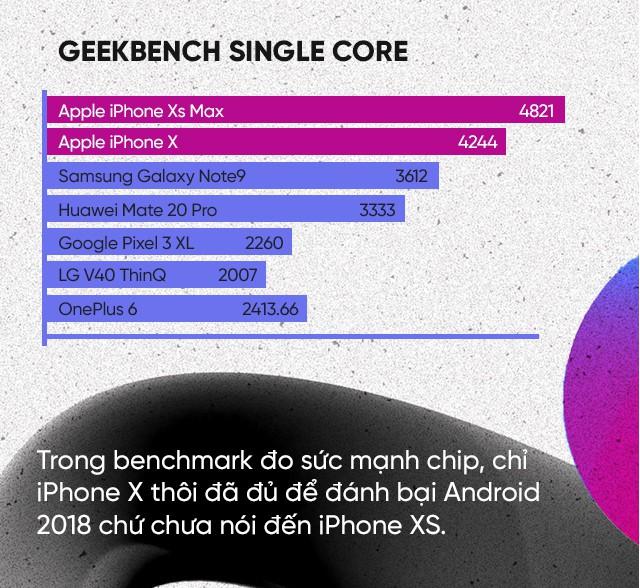 Nhìn thấu bản chất: Vì sao iPhone đè bẹp smartphone Android về điểm benchmark mà speed test lại chậm hơn? - Ảnh 2.
