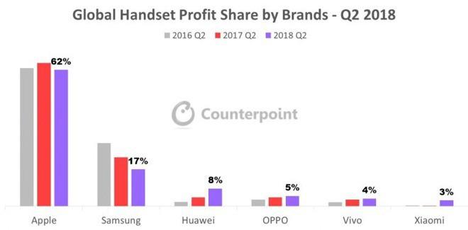 Thị trường Việt: Vì sao các hãng smartphone bỗng dưng nhảy lên đánh nhau ở phân khúc trên 12 triệu đồng? - Ảnh 5.