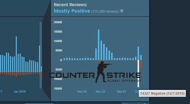 Vừa chính thức cho chơi miễn phí lại thêm chế độ Battle Royale, CS:GO vẫn bị 14.000 đánh giá tiêu cực trong ngày đầu - Ảnh 1.