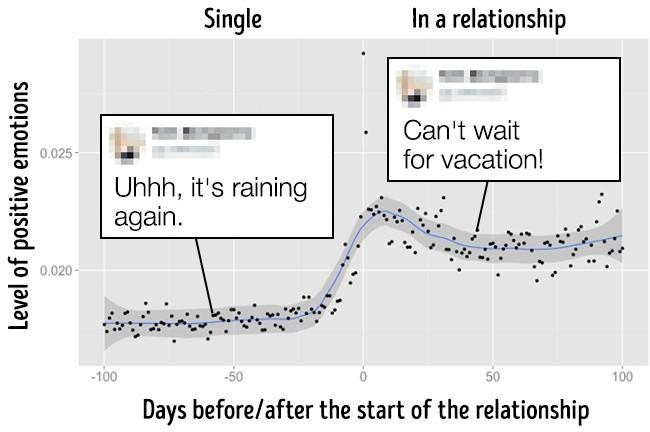 Những bằng chứng cho thấy Facebook biết khi nào bạn đang yêu - Ảnh 1.