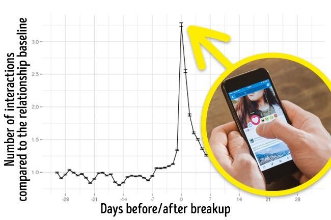 Những bằng chứng cho thấy Facebook biết khi nào bạn đang yêu - Ảnh 5.