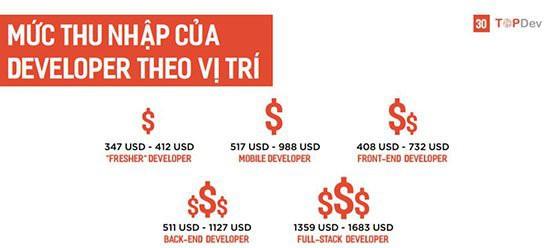 Lương kỹ sư về Trí tuệ nhân tạo tại Việt Nam lên tới 500 triệu đồng/năm - Ảnh 3.