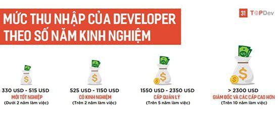Lương kỹ sư về Trí tuệ nhân tạo tại Việt Nam lên tới 500 triệu đồng/năm - Ảnh 4.