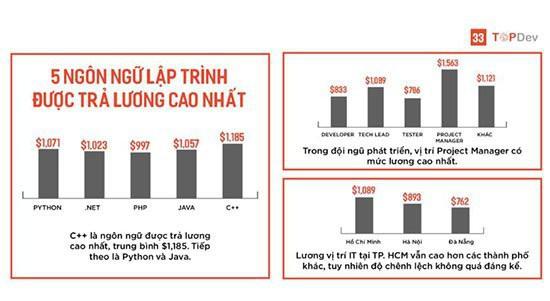 Lương kỹ sư về Trí tuệ nhân tạo tại Việt Nam lên tới 500 triệu đồng/năm - Ảnh 5.