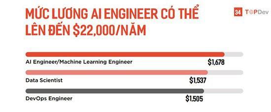Lương kỹ sư về Trí tuệ nhân tạo tại Việt Nam lên tới 500 triệu đồng/năm - Ảnh 6.