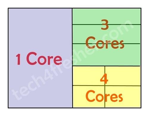 So sánh 3 chipset hàng đầu thế giới Android: Snapdragon 855 vs. Kirin 980 vs. Exynos 9820 - Ảnh 3.