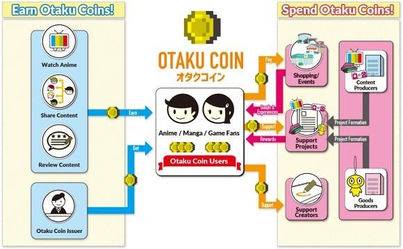Otaku Coin: Đồng tiền mã hóa dành riêng cho Otaku, hỗ trợ sự phát triển của ngành công nghiệp anime/manga - Ảnh 3.
