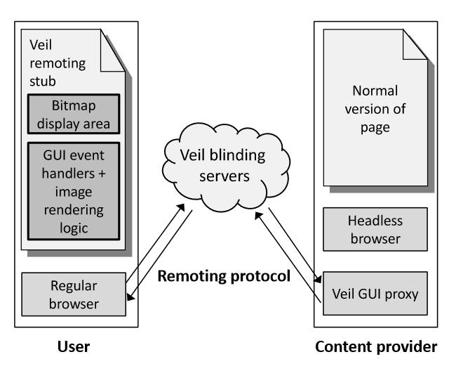 Veil sử dụng máy chủ riêng làm điểm trung chuyển nội dung web đã được mã hóa