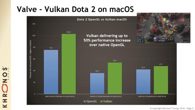 Vulkan macOS giúp hiệu năng chơi game tăng đến 50% so với API OpenGL của Apple khi thử nghiệm với Dota 2.