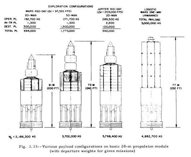 Các mức tải trọng khác nhau với module đẩy cao 20m của con tàu Orion.