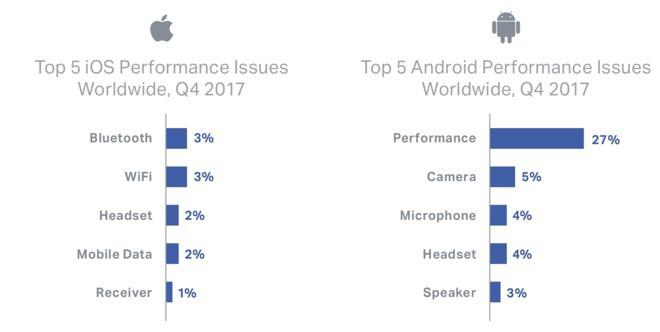 Doanh số Android bị ảnh hưởng bởi hiệu năng máy kém, ngay cả đối với các thiết bị mới