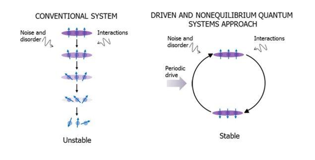 Hệ thống thông thường bên trái sẽ kém ổn định khi bị tác động, hệ thống bên phải là cách thức tiếp cận vấn đề của DARPA, khiến hệ thống ổn định hơn.