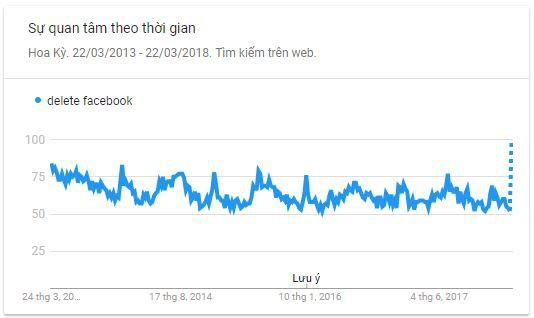 Biểu đồ thể hiện xu hướng tìm kiếm từ khóa delete Facebook trên Google trong vòng 5 năm qua.