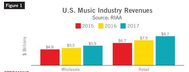 Spotify và Apple Music giúp ngành công nghiệp âm nhạc phục hồi, nhưng cũng giết chết doanh số bán đĩa - Ảnh 1.