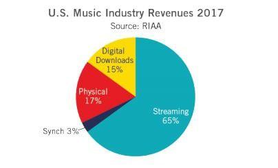 Spotify và Apple Music giúp ngành công nghiệp âm nhạc phục hồi, nhưng cũng giết chết doanh số bán đĩa - Ảnh 2.