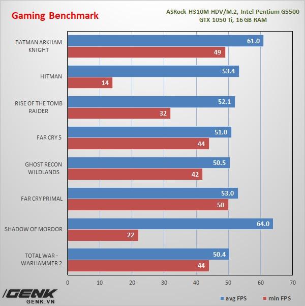 [Review] ASRock H310M-HDV/M.2: Chiếc bo mạch chủ Coffee Lake bình dân game thủ mong chờ bấy lâu nay - Ảnh 22.