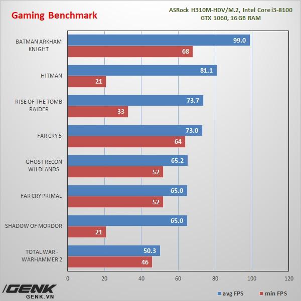 [Review] ASRock H310M-HDV/M.2: Chiếc bo mạch chủ Coffee Lake bình dân game thủ mong chờ bấy lâu nay - Ảnh 23.