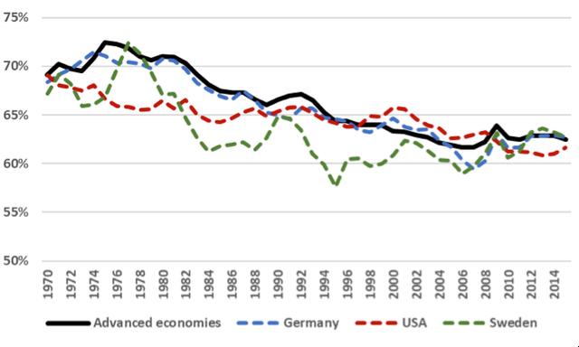 Bí mật giúp người dân Thụy Điển luôn nhận mức lương cao hơn so với thế giới - Ảnh 1.
