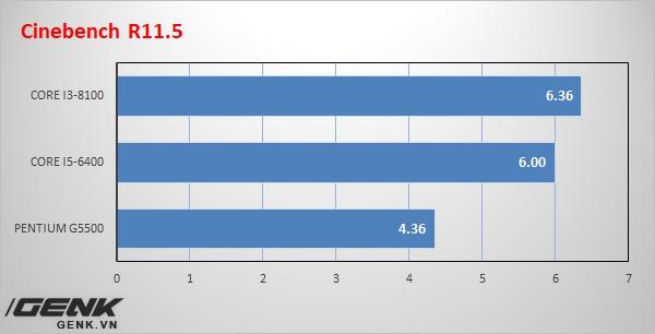 [Review] ASRock H310M-HDV/M.2: Chiếc bo mạch chủ Coffee Lake bình dân game thủ mong chờ bấy lâu nay - Ảnh 20.