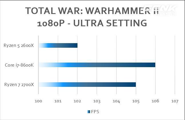 Sản phẩm HOT trong tuần: Bộ đôi trai tài gái sắc AMD Ryzen R5 2600X + Gigabyte X470 Aorus Gaming 7 Wifi - Ảnh 21.
