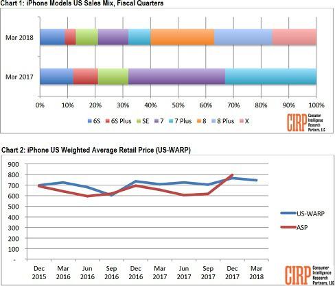 Mỹ: Bộ đôi iPhone 8/8Plus chiếm 44% doanh số trong quý I/2018, iPhone X tiếp tục xuống dốc không phanh - Ảnh 1.