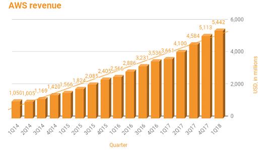 Amazon Q1/2018: AWS tiếp tục là cỗ máy in tiền, đóng góp tới 73% lợi nhuận cho Amazon - Ảnh 1.