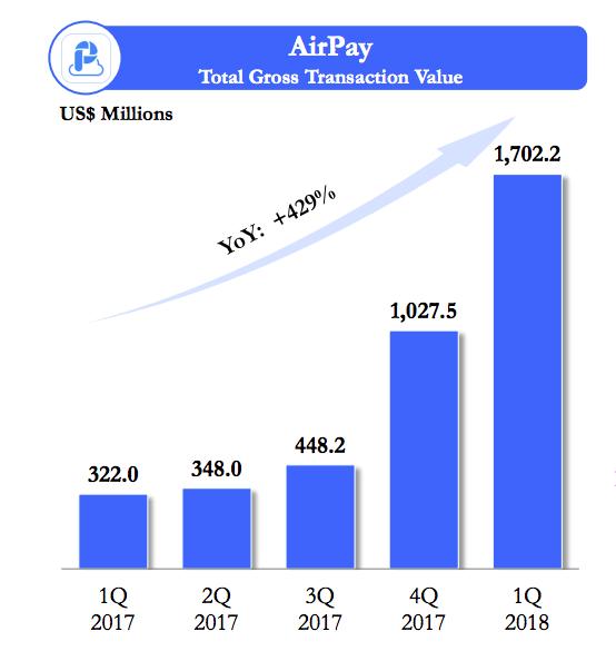 Không cần chi quá đà cho marketing cũng chẳng phải đua giá sốc, sau 1 năm đi từ con số 0, Shopee đạt doanh thu 33 triệu USD/quý, thậm chí được dự báo sắp có lãi - Ảnh 2.