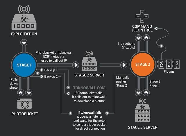 Malware nguy hiểm có khả năng ngắt truy cập internet lây lan tới hơn 500.000 router gia đình trên toàn cầu - Ảnh 2.