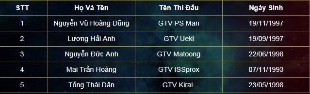 ProE không có tên trong danh sách thi đấu chính thức của GameTV ở vòng loại Việt Nam.