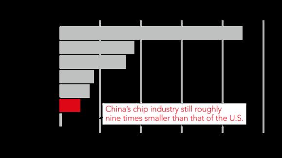Cơn đại hồng thủy chip Trung Quốc đe dọa vị thế Samsung, Intel và TSMC - Ảnh 5.