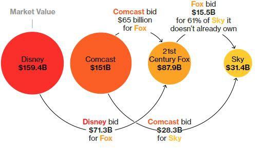 Không để Comcast qua mặt, Disney ra giá 71 tỷ USD cho Fox - Ảnh 2.