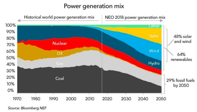 Thế giới sẽ sử dụng 50% năng lượng có thể tái tạo và 11% than đá vào năm 2050 - Ảnh 1.