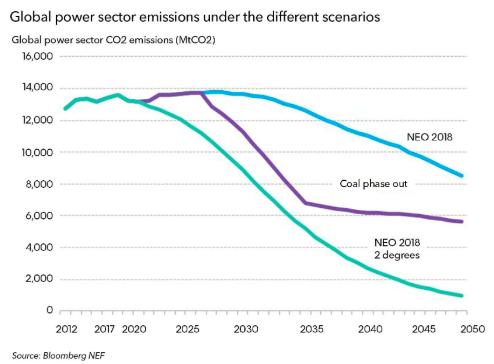 Thế giới sẽ sử dụng 50% năng lượng có thể tái tạo và 11% than đá vào năm 2050 - Ảnh 2.