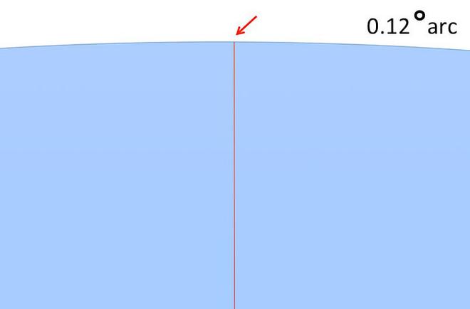 Bằng cách cực kì khéo léo, anh chàng này đã chứng minh rằng Trái Đất không phải là hình phẳng - Ảnh 23.
