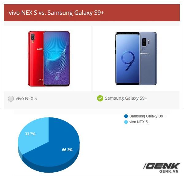 Chung kết World Cup 2018 của smartphone: Samsung Galaxy S9+ và OnePlus 6 đang tranh ngôi vương với tỉ số sát nút - Ảnh 4.
