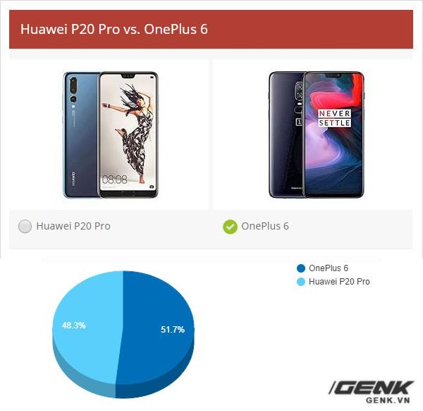 Chung kết World Cup 2018 của smartphone: Samsung Galaxy S9+ và OnePlus 6 đang tranh ngôi vương với tỉ số sát nút - Ảnh 6.