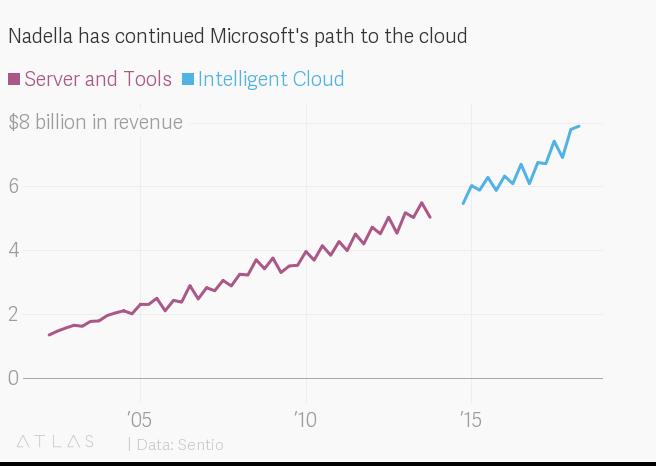 Điểm lại hành trình của Microsoft và vị thuyền trưởng Satya Nadella đánh bại kỳ vọng của phố Wall - Ảnh 2.
