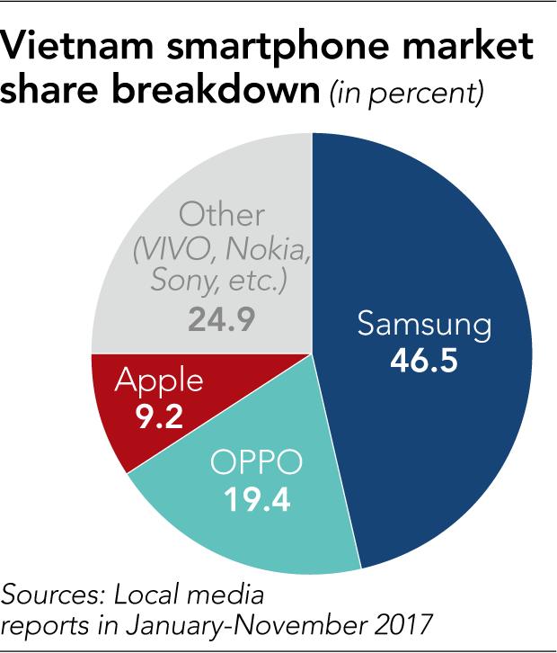 Báo Nikkei viết về các nhà sản xuất smartphone Việt: Cố gắng thoát khỏi cái bóng của đế chế Samsung - Ảnh 6.