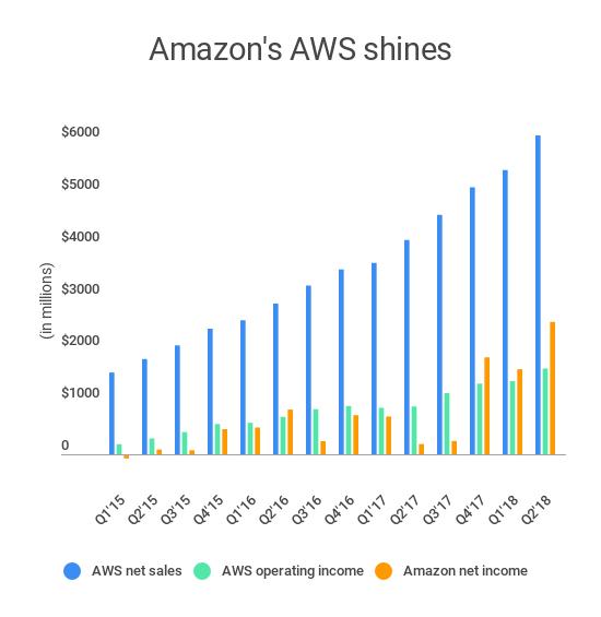 Amazon Q2/2018: Amazon Web Services tiếp tục tăng trưởng mạnh, doanh thu 6,1 tỷ USD, lợi nhuận 1,6 tỷ USD - Ảnh 2.