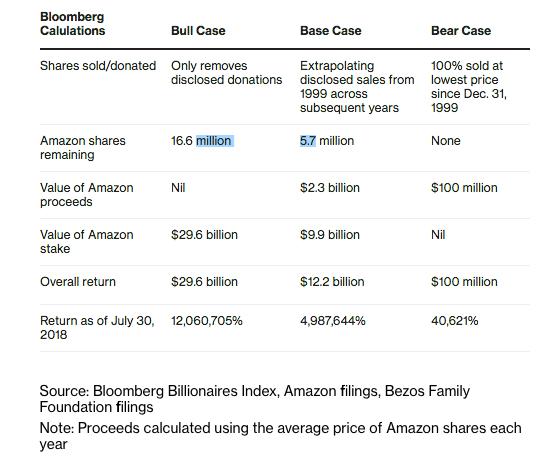 Khoản đầu tư mạo hiểm thành công nhất mọi thời đại: Vét sạch túi góp hơn 200.000 USD cho con lập Amazon dù chẳng hiểu nó kinh doanh gì, giờ thì cha mẹ Jeff Bezos cũng là tỷ phú - Ảnh 2.