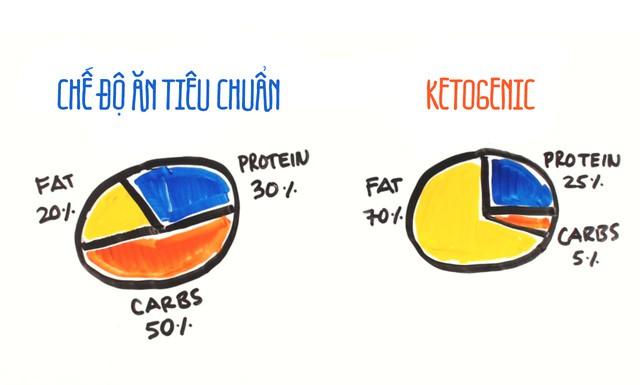Manh mối về chế độ ăn giảm cân keto làm tăng nguy cơ mắc tiểu đường? - Ảnh 1.