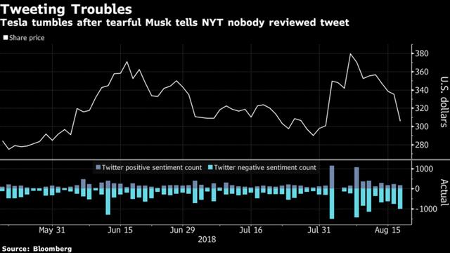 Cổ phiếu Tesla lao dốc sau bài phỏng vấn đầy nước mắt của Elon Musk với New York Times - Ảnh 1.