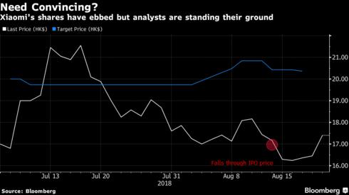 Hôm nay Xiaomi sẽ công bố báo cáo tài chính lần đầu tiên, giá cổ phiếu đã sụt giảm 19% kể từ khi IPO - Ảnh 2.