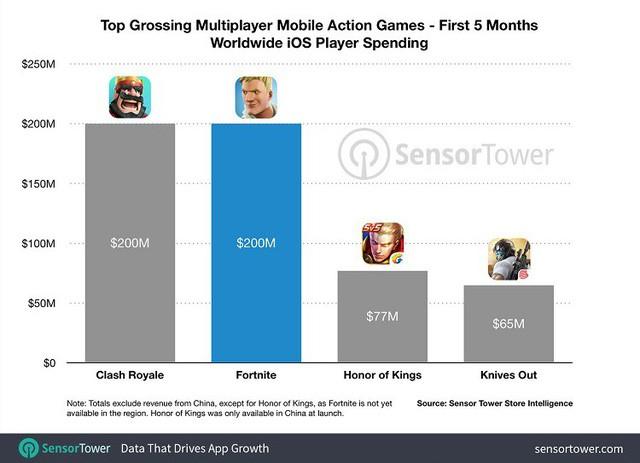 San bằng kỷ lục với huyền thoại Clash Royale, Fortnite Mobile iOS kiếm tới 200 triệu USD sau 5 tháng phát hành - Ảnh 2.