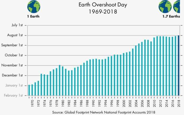 Còn tới hơn 4 tháng, con loài người đã dùng hết năng lượng có thể tái tạo trên Trái Đất năm 2018 - Ảnh 2.