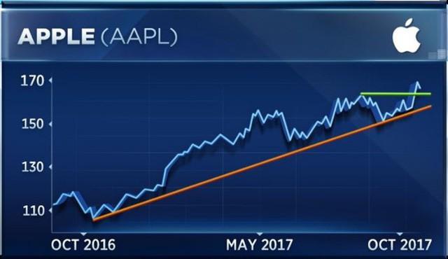 Tất cả những thăng trầm mà Apple đã phải trải qua để đạt giá trị 1000 tỷ USD - Ảnh 16.