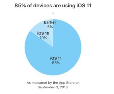 Apple công bố số liệu mới về iOS: 85% người dùng đang ở iOS 11, iOS 10 là 10% - Ảnh 1.