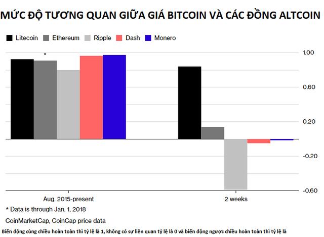 Nhà đầu tư ào sang các đồng tiền số nhỏ hơn, bitcoin đang lép vế trước altcoin? - Ảnh 1.